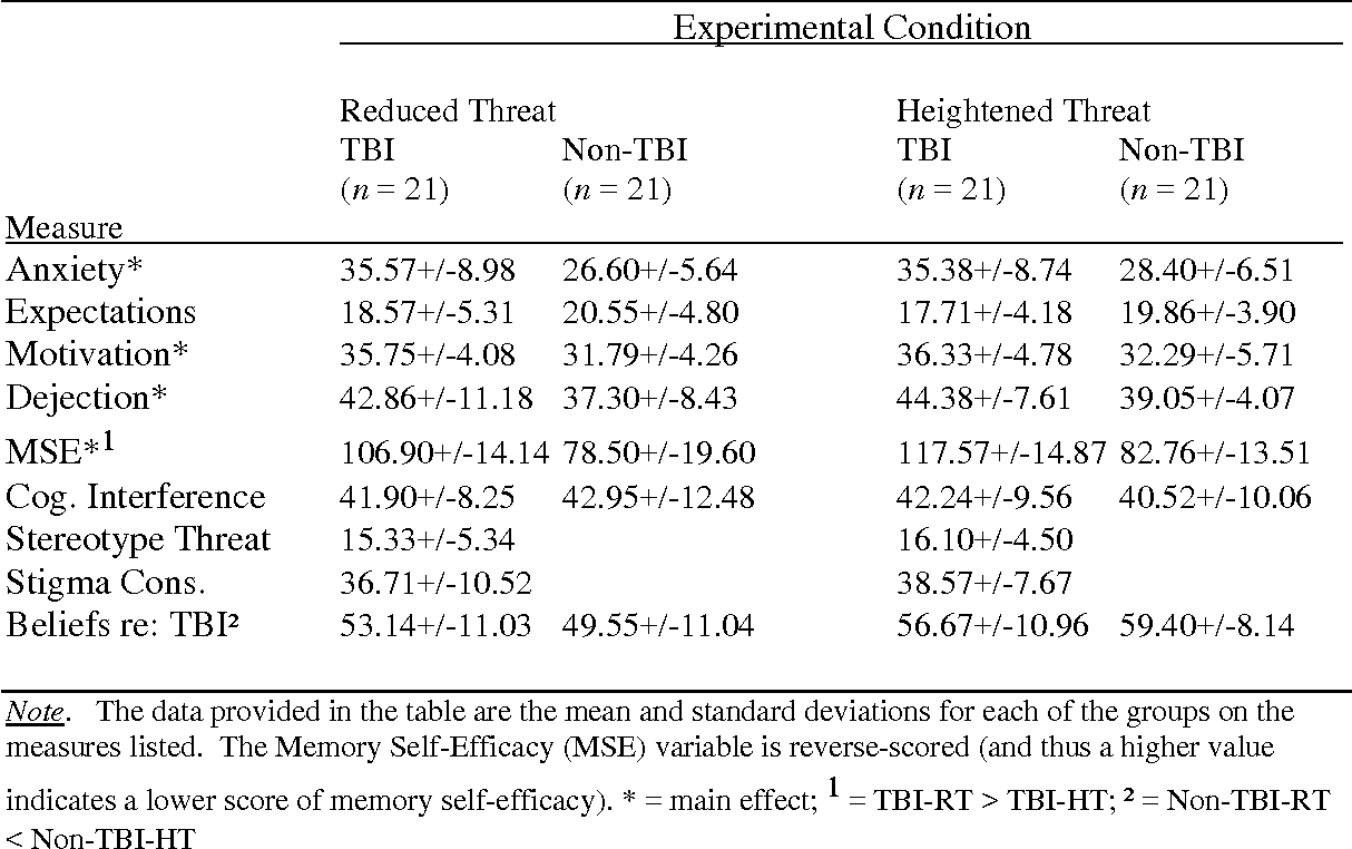 Table 6. Main and interaction effects across the two conditions for affective measures.