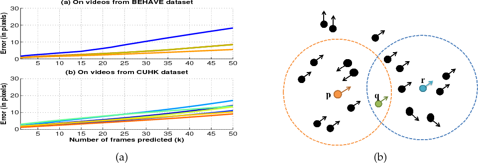 Figure 3 for Spatio-temporal interaction model for crowd video analysis