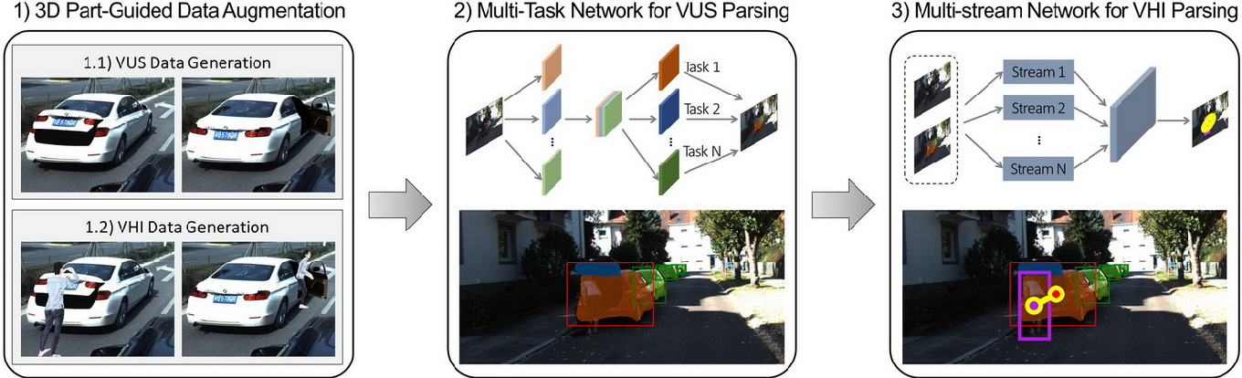 Figure 2 for Fine-Grained Vehicle Perception via 3D Part-Guided Visual Data Augmentation