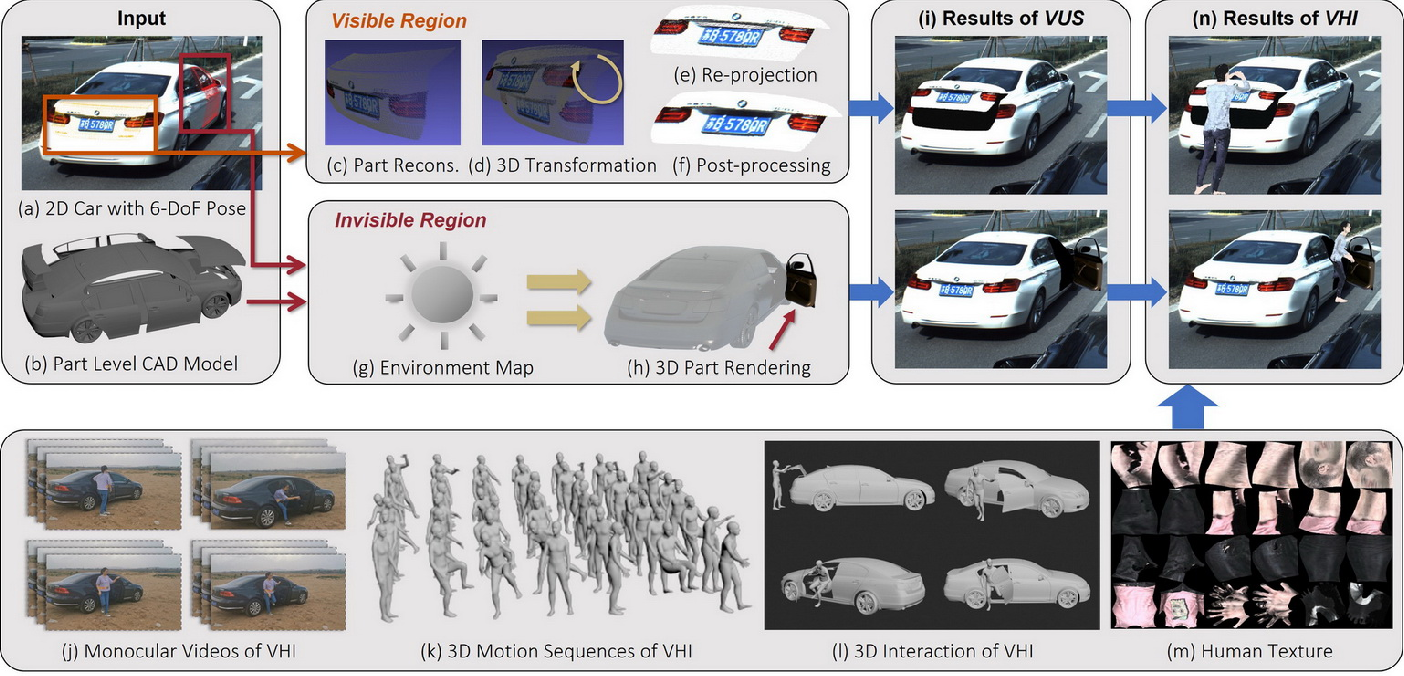 Figure 4 for Fine-Grained Vehicle Perception via 3D Part-Guided Visual Data Augmentation