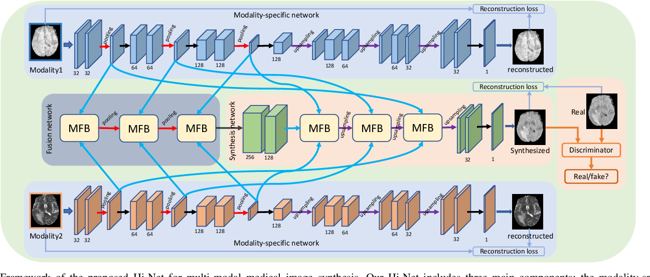 Figure 1 for Hi-Net: Hybrid-fusion Network for Multi-modal MR Image Synthesis