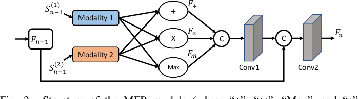 Figure 2 for Hi-Net: Hybrid-fusion Network for Multi-modal MR Image Synthesis