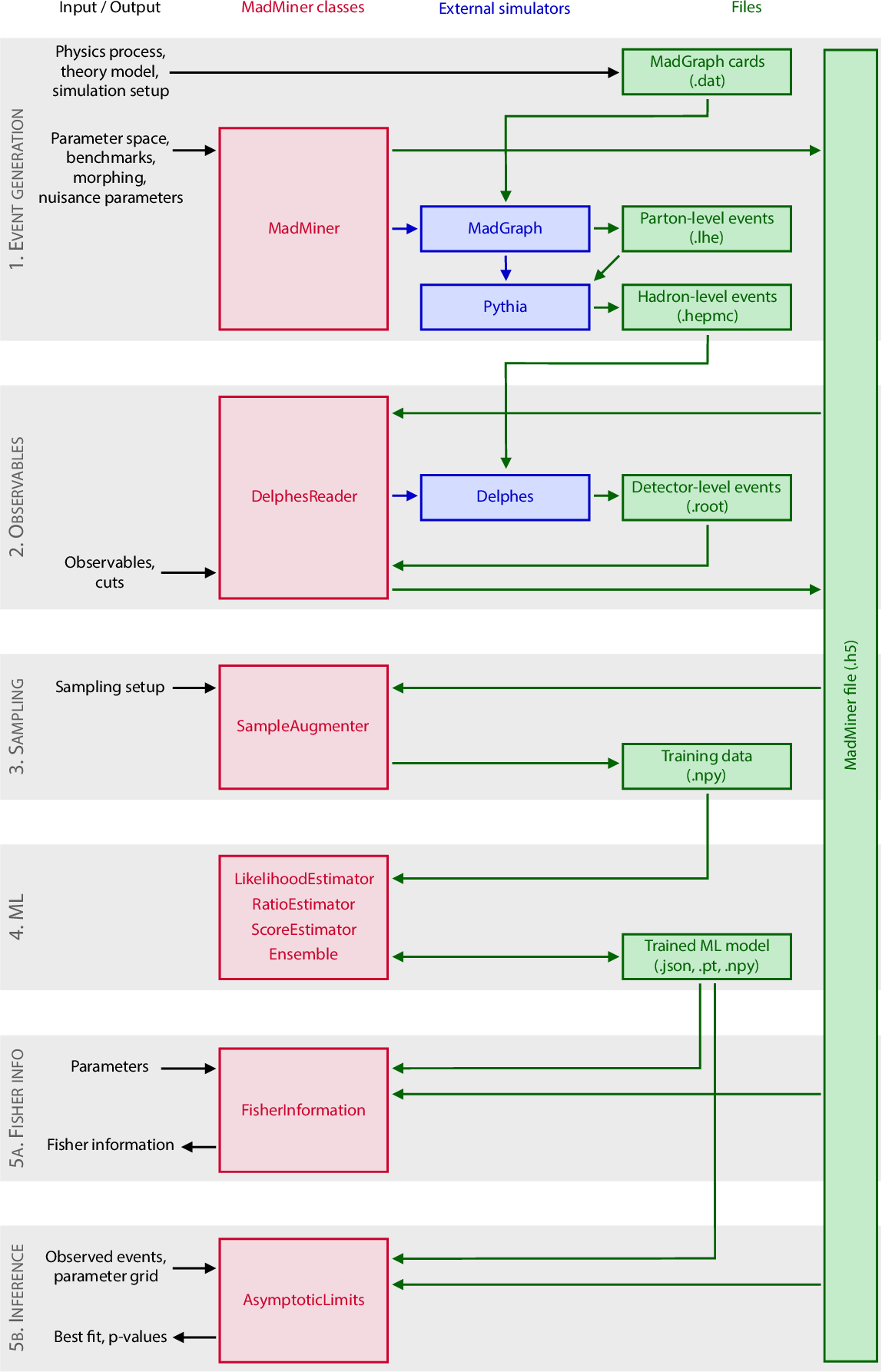 Figure 1 for MadMiner: Machine learning-based inference for particle physics