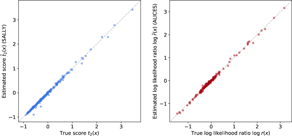 Figure 4 for MadMiner: Machine learning-based inference for particle physics
