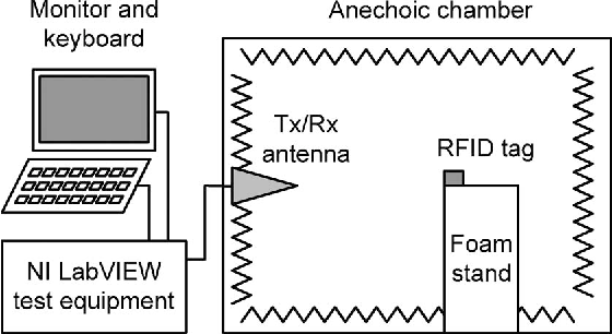 Figure 4 from LabVIEW-Based UHF RFID Tag Test and