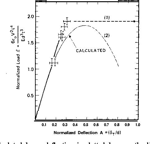 figure 48
