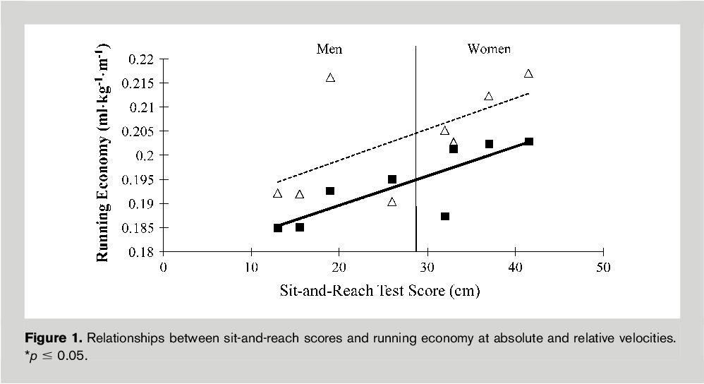 Sit-and-reach flexibility and running economy of men and