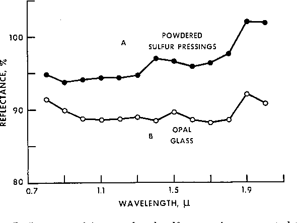Sulfur as a proposed near infrared reflectance standard