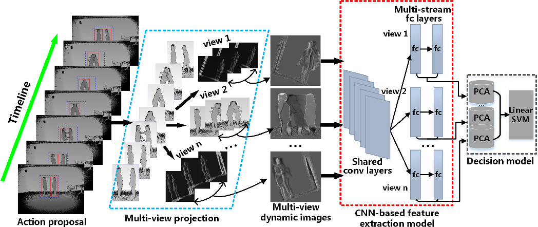 Figure 1 for Action Recognition for Depth Video using Multi-view Dynamic Images