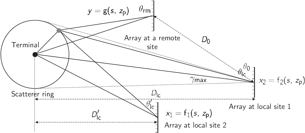 Figure 1 for Inferring Remote Channel State Information: Cramér-Rao Lower Bound and Deep Learning Implementation