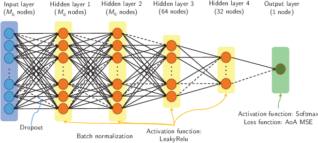 Figure 2 for Inferring Remote Channel State Information: Cramér-Rao Lower Bound and Deep Learning Implementation