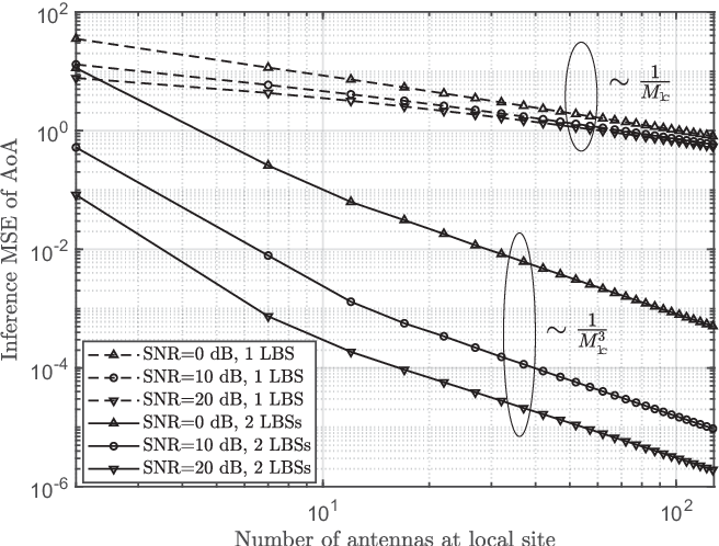 Figure 4 for Inferring Remote Channel State Information: Cramér-Rao Lower Bound and Deep Learning Implementation