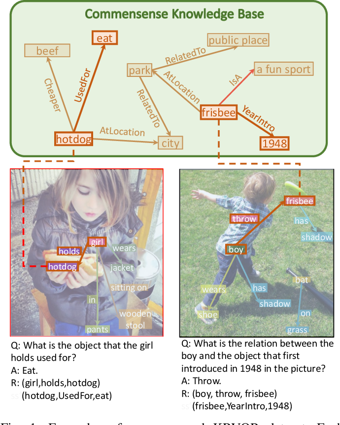 Figure 1 for Knowledge-Routed Visual Question Reasoning: Challenges for Deep Representation Embedding