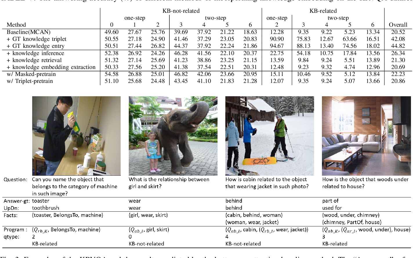 Figure 3 for Knowledge-Routed Visual Question Reasoning: Challenges for Deep Representation Embedding
