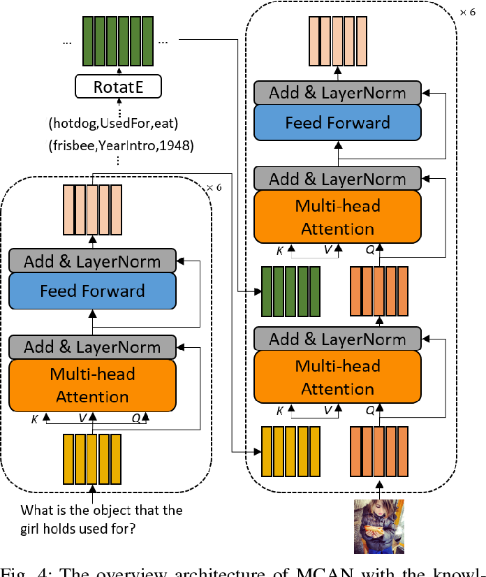 Figure 4 for Knowledge-Routed Visual Question Reasoning: Challenges for Deep Representation Embedding