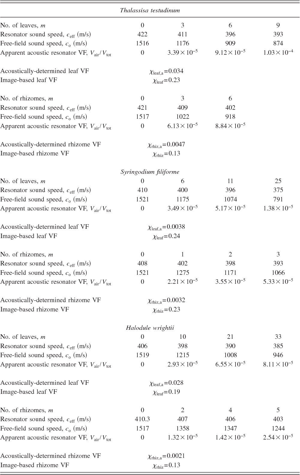 TABLE II. Measured resonator sound speeds, associ fractions are presented for Thalassia testudinum, Syri the acoustic- and image-based leaf and rhizome void