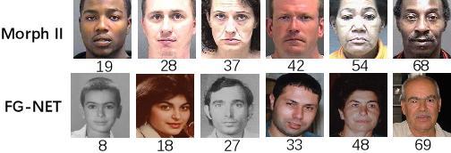 Figure 2 for Self-Paced Deep Regression Forests for Facial Age Estimation
