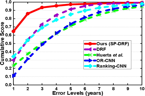 Figure 4 for Self-Paced Deep Regression Forests for Facial Age Estimation