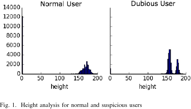 online dating statistical analysis