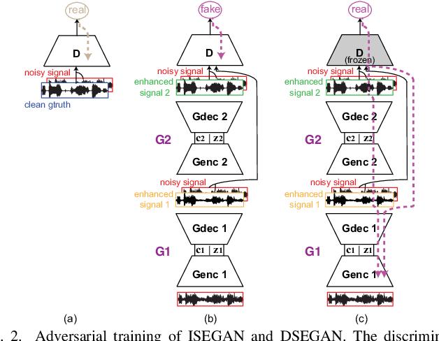 Figure 2 for Improving GANs for Speech Enhancement