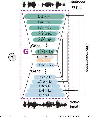 Figure 3 for Improving GANs for Speech Enhancement