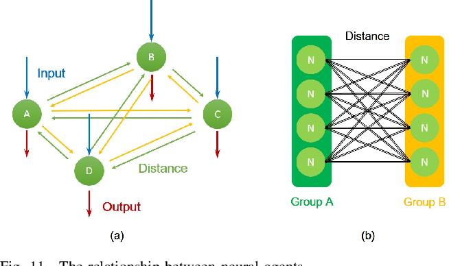 Figure 3 for Brain-Inspired Stigmergy Learning
