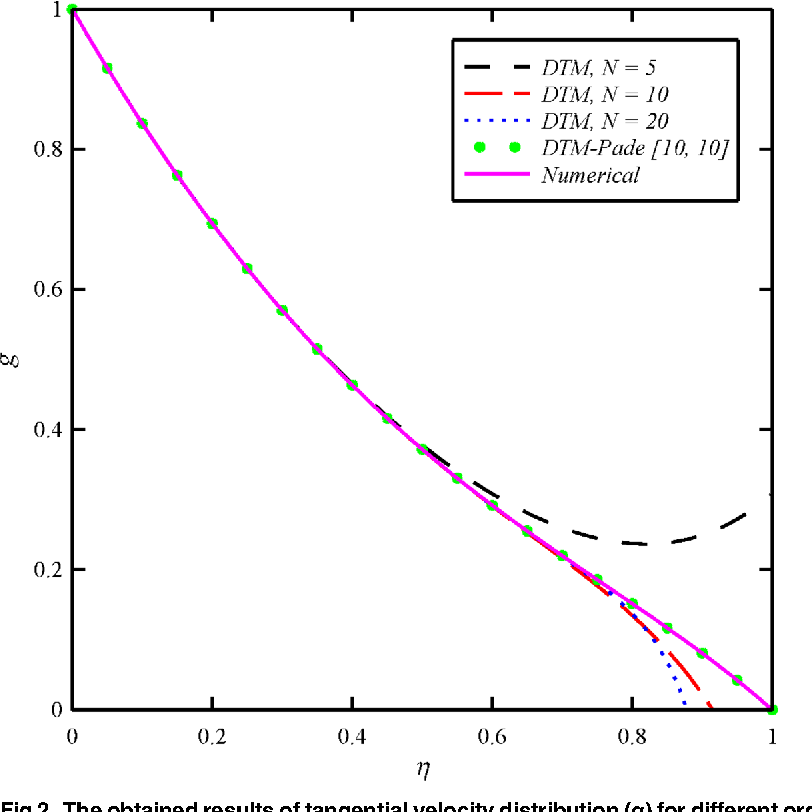 Fig 2. The obtained results of tangential velocity distribution (g) for different orders of DTM and DTM-Padé solutions in comparison with the numerical solution whenN1 =N2 =N3 = 1 andBt = 6.