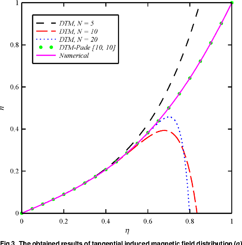 Fig 3. The obtained results of tangential inducedmagnetic field distribution (n) for different orders of DTM and DTM-Padé solutions in comparison with the numerical solution whenN1 = N2 =N3 = 1 and Bt = 6.