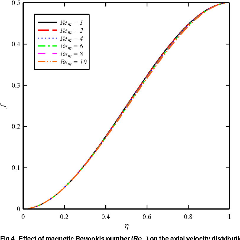 Fig 4. Effect of magnetic Reynolds number (Rem) on the axial velocity distribution (f) whenN2 = 1,N3 = 0.5 and Bt = 6.