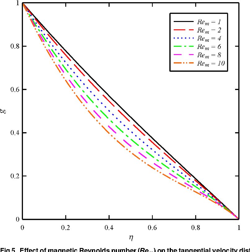 Fig 5. Effect of magnetic Reynolds number (Rem) on the tangential velocity distribution (g) whenN2 = 1,N3 = 0.5 andBt = 6.