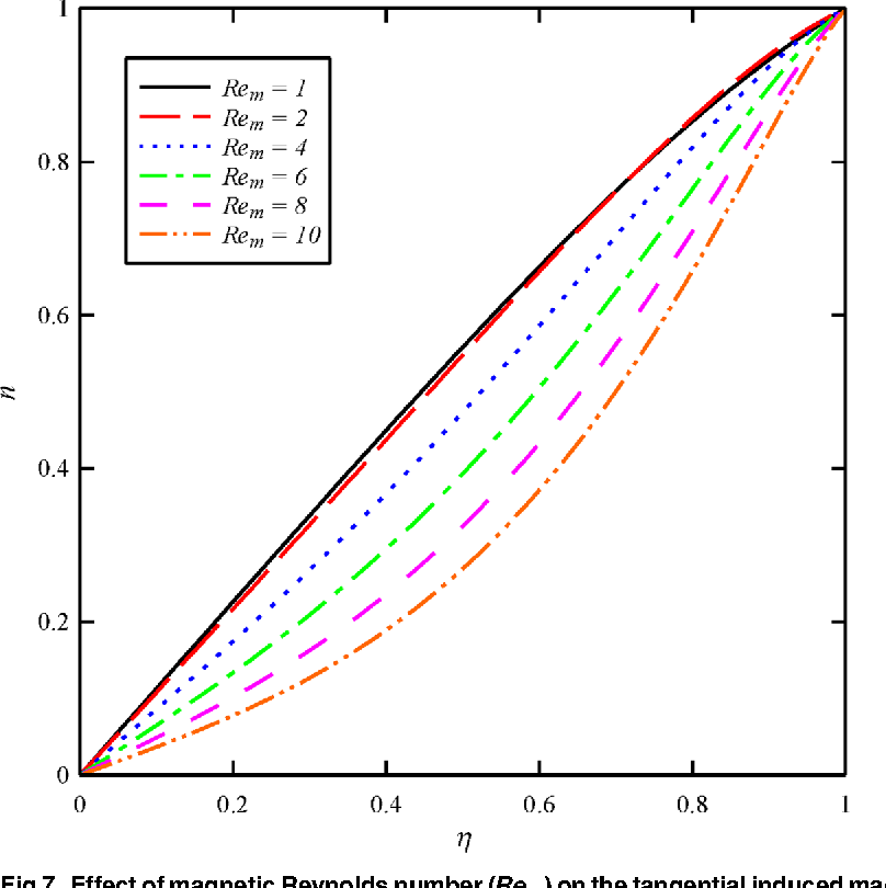 Fig 7. Effect of magnetic Reynolds number (Rem) on the tangential inducedmagnetic field distribution (n) whenN2 = 1,N3 = 0.5 and Bt = 6.