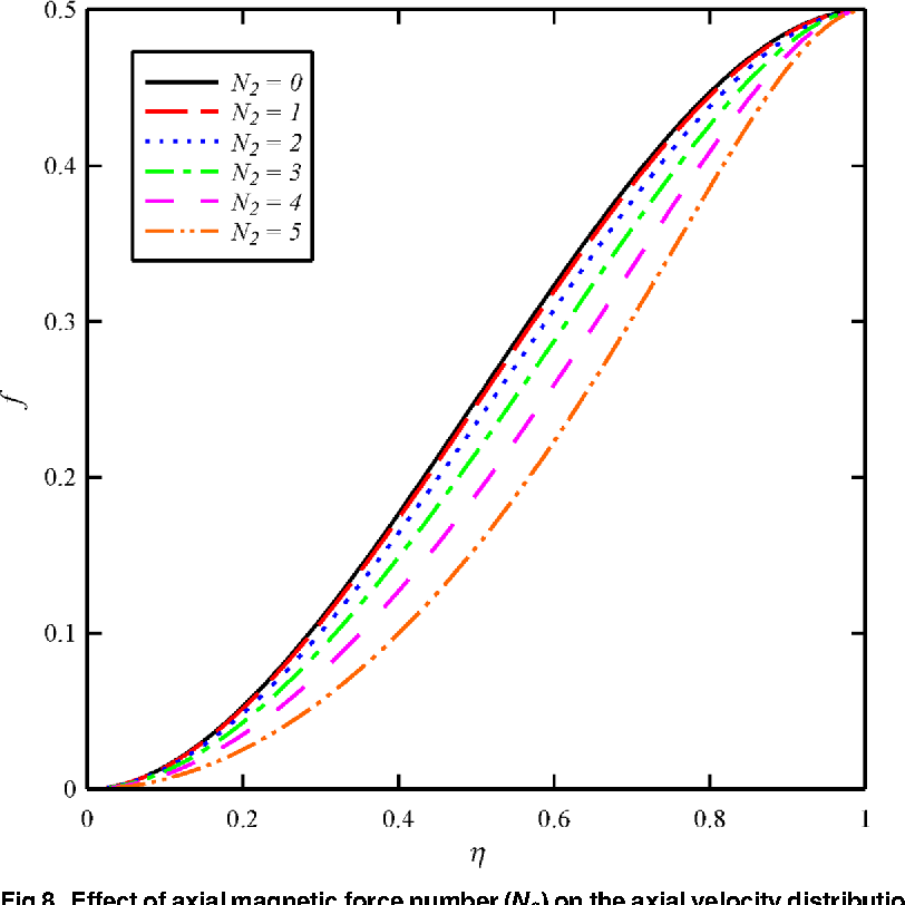 Fig 8. Effect of axial magnetic force number (N2) on the axial velocity distribution (f) whenN1 = 1,N3 = 0.5 and Bt = 6.