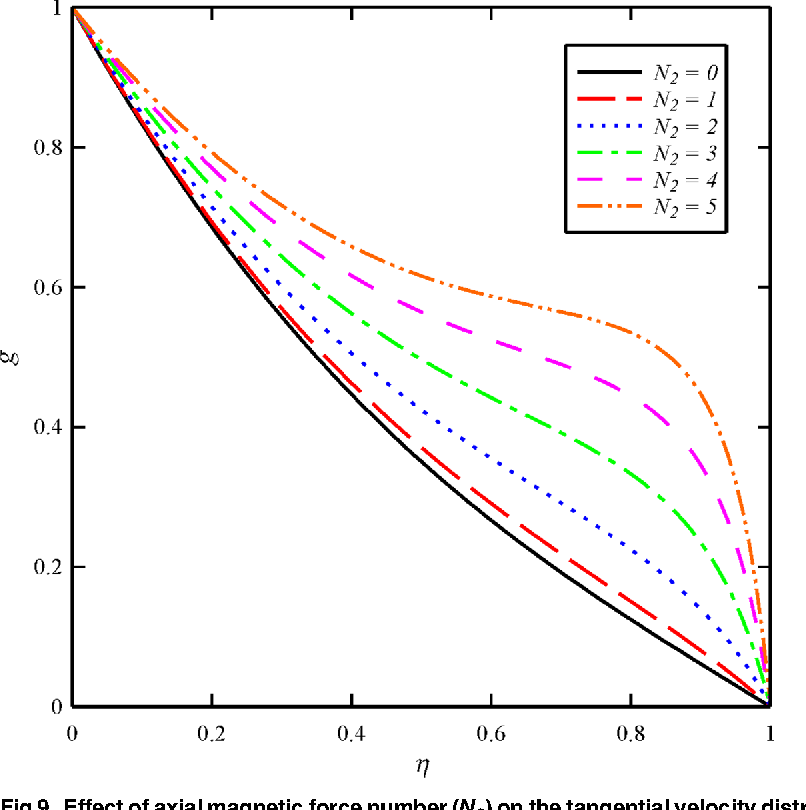 Fig 9. Effect of axial magnetic force number (N2) on the tangential velocity distribution (g) whenN1 = 1,N3 = 0.5 andBt = 6.