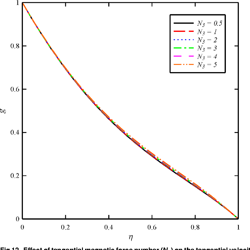 Fig 12. Effect of tangential magnetic force number (N3) on the tangential velocity distribution (g) when N1 =N2 = 1, andBt = 6.