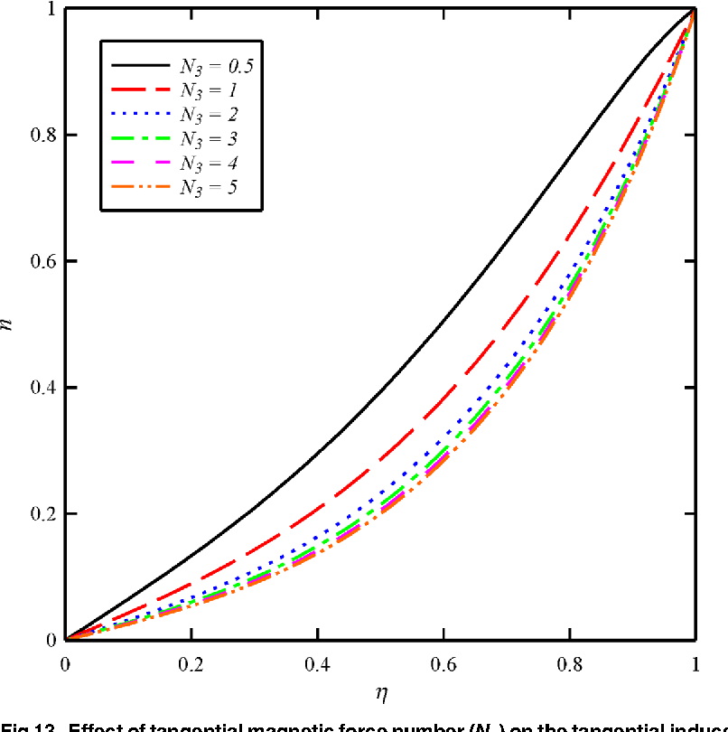 Fig 13. Effect of tangential magnetic force number (N3) on the tangential inducedmagnetic field distribution (n) whenN1 =N2 = 1, andBt = 6.