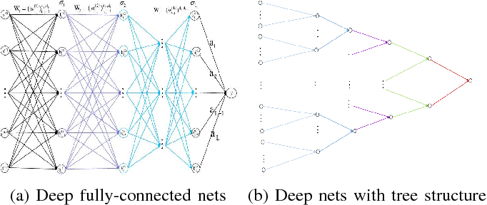 Figure 1 for Realizing data features by deep nets