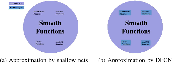 Figure 2 for Realizing data features by deep nets