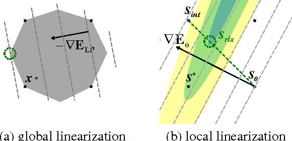 Figure 1 for Submodularization for Quadratic Pseudo-Boolean Optimization