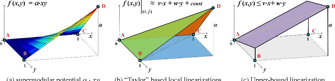 Figure 3 for Submodularization for Quadratic Pseudo-Boolean Optimization
