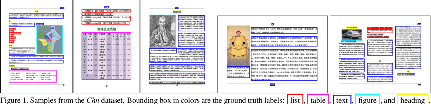 Figure 1 for Cross-Domain Document Object Detection: Benchmark Suite and Method