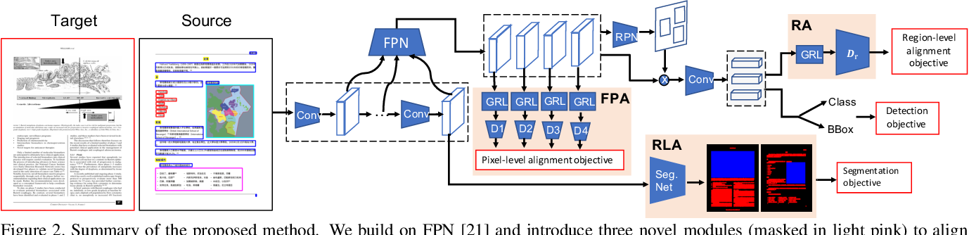 Figure 3 for Cross-Domain Document Object Detection: Benchmark Suite and Method