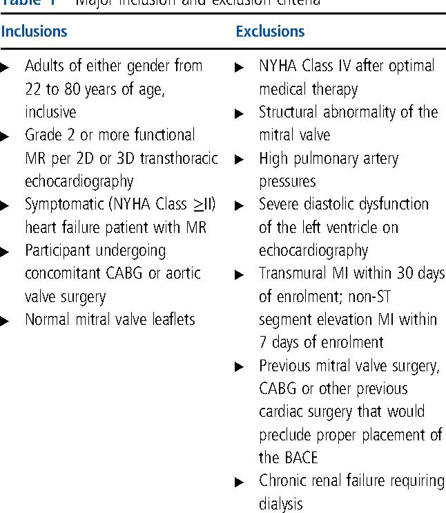 Table 1 Major inclusion and exclusion criteria