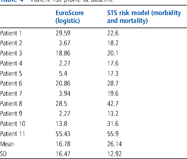 Table 4 Patient risk profile at baseline