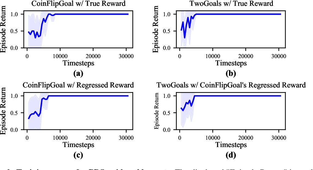 Figure 4 for Understanding Learned Reward Functions