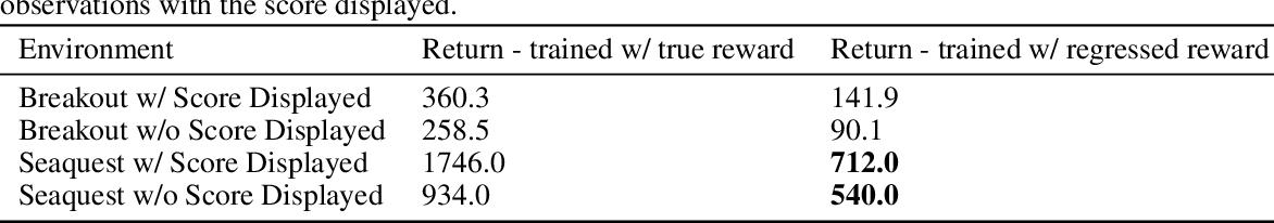 Figure 2 for Understanding Learned Reward Functions
