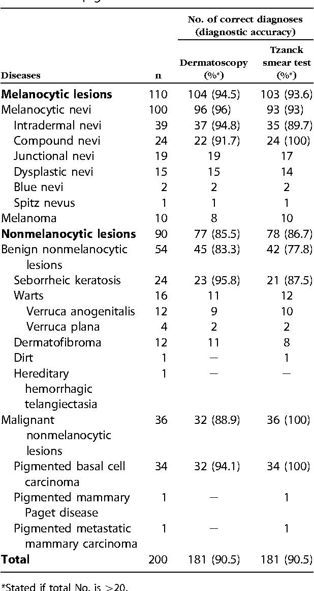 The Value Of Correct Diagnosis >> Table Ii From Dermatoscopy Versus Tzanck Smear Test A Comparison Of