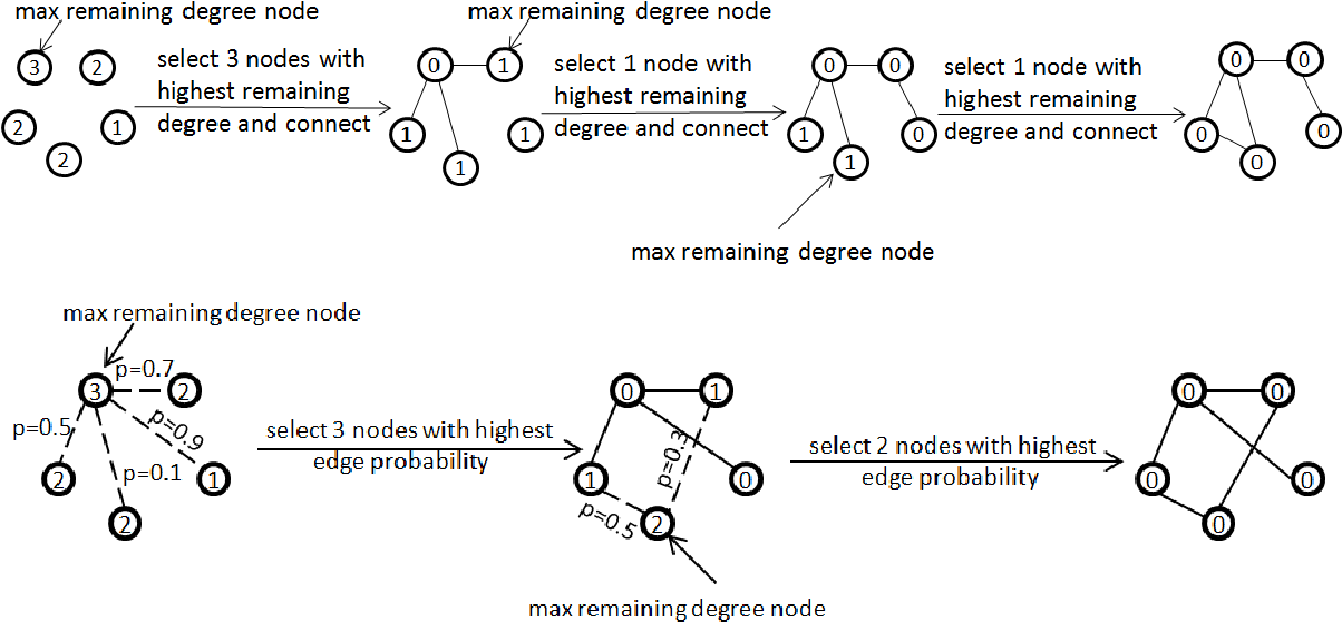 Figure 2 for Generating a Doppelganger Graph: Resembling but Distinct