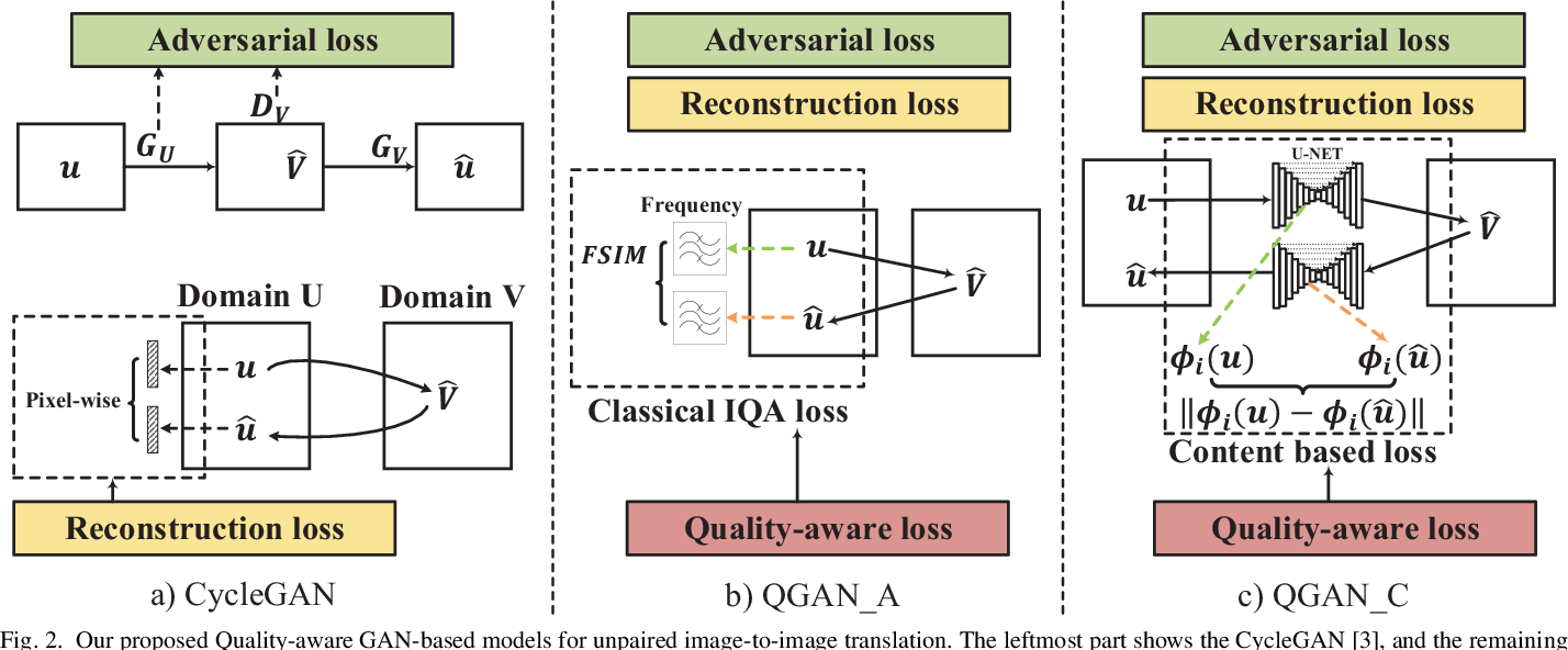 Figure 3 for Quality-aware Unpaired Image-to-Image Translation