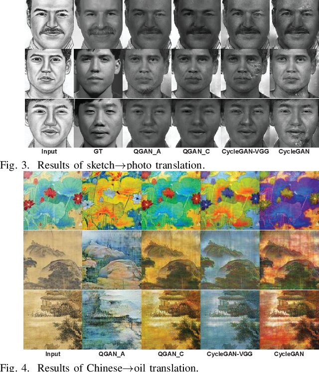Figure 4 for Quality-aware Unpaired Image-to-Image Translation