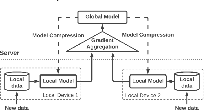 Figure 1 for Towards a Federated Learning Framework for Heterogeneous Devices of Internet of Things